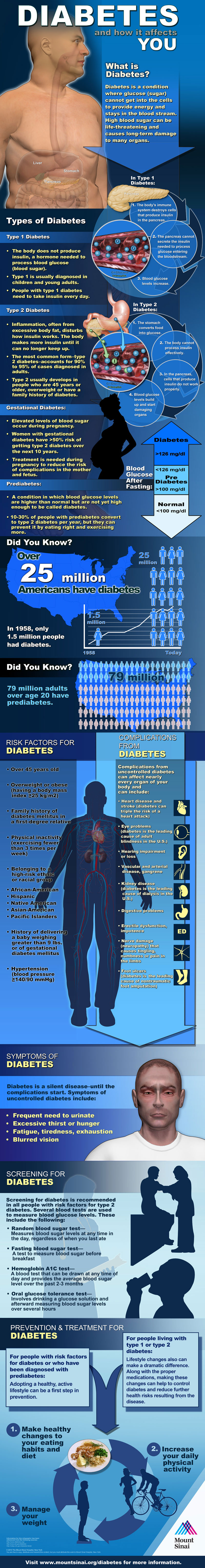 Diabetes-And-How-It-Affects-You-Infographic